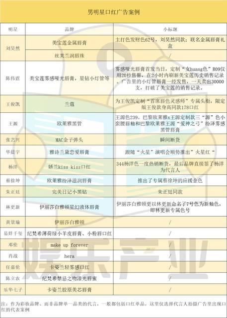 中国男性タレントのルージュ広告への起用リスト