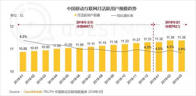 中国のモバイルネットのMAU動向