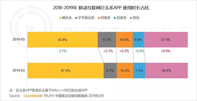 2018年~2019年 モバイルネット大手4社のアプリ...