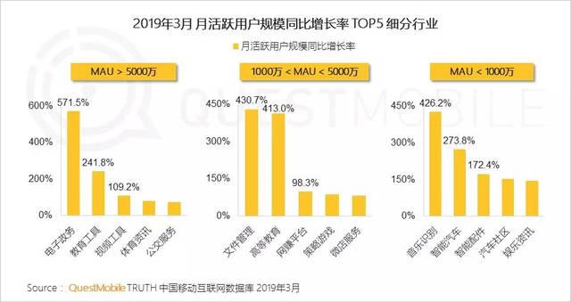2019年3月 規模別MAU増加率TOP5の業界比較(...