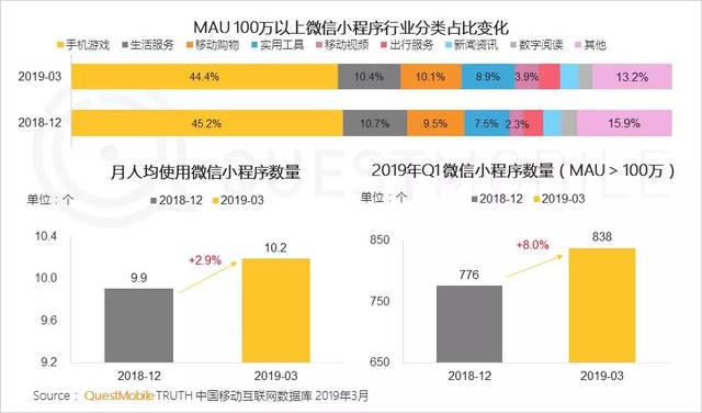 WeChatミニプログラムのカテゴリー比率(MAU10...