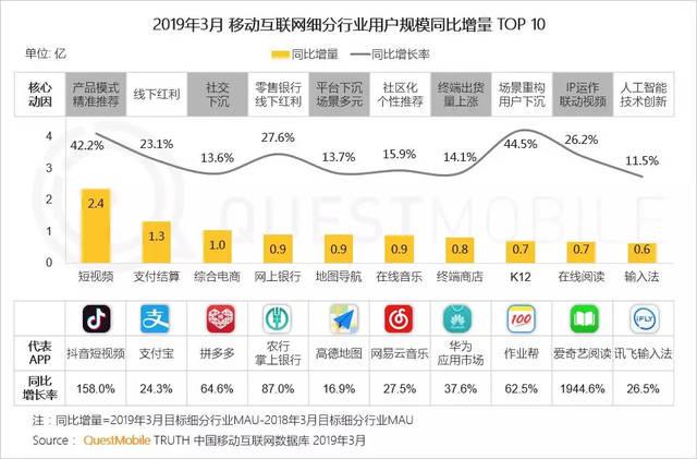 2019年3月 モバイルネットユーザー増加数TOP10...