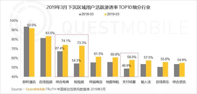 2019年3月 未普及地域のAU率TOP10の業界比較...