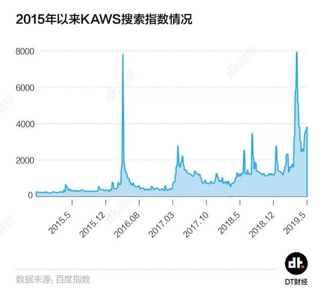 前回のユニクロコラボ企画以降の「KAWS」検索指数