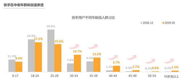 「快手」ユーザー年齢層別構成比