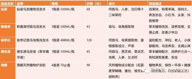 ヘアケア化粧品の人気5ブランドの商品価格とその詳細