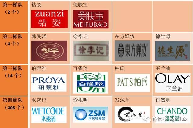 中高年向け化粧品の人気ブランドの売上分類