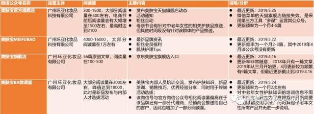 「美膚宝(MEIFUBAO)」の微信(WeChat)公...