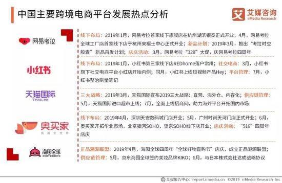主要な中国越境ECプラットフォームの発展のポイント分析