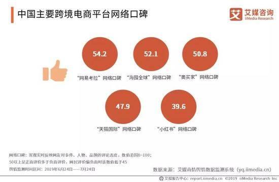 主要越境ECプラットフォームのネット口コミ指数