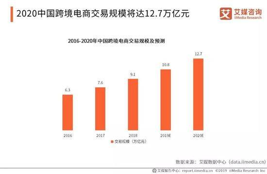 2016〜2020年 中国越境EC取引規模と予測
