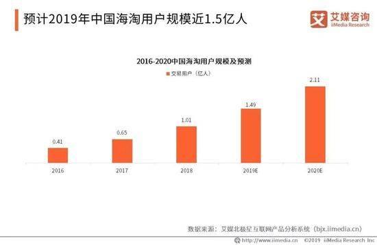 2016〜2020年 中国越境ECユーザー規模と予測