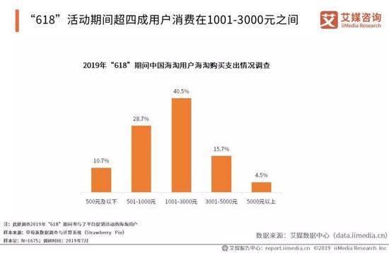 """2019年""""618商戦"""" 越境ECユーザーの購入価格"""