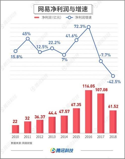 网易(NetEase)の営業収入と成長速度