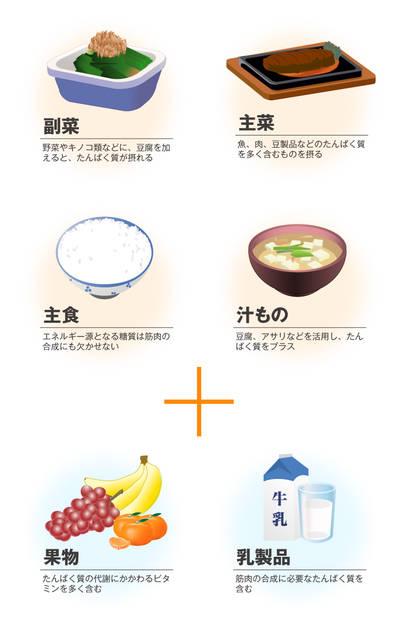 たんぱく質を多く含む食材を活用しましょう。主食・主菜・...