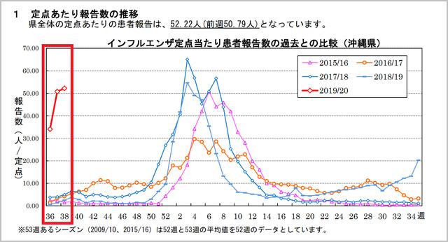 例年と比べて、報告数(赤枠内)が突出している