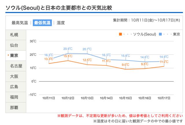 ソウル(Seoul)(韓国)の天気 - 日本気象協会 tenki.jp (94043)