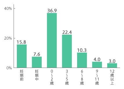 【グラフ】マイホーム購入時の第一子の年齢