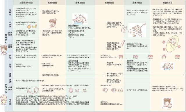 出産入院のスケジュール例
