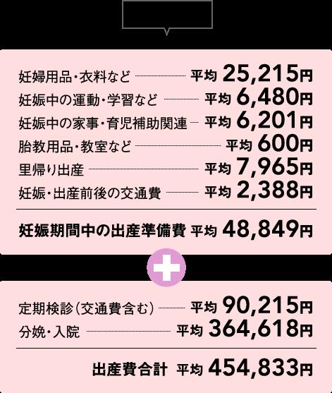 【参考】出産に関する費用の平均