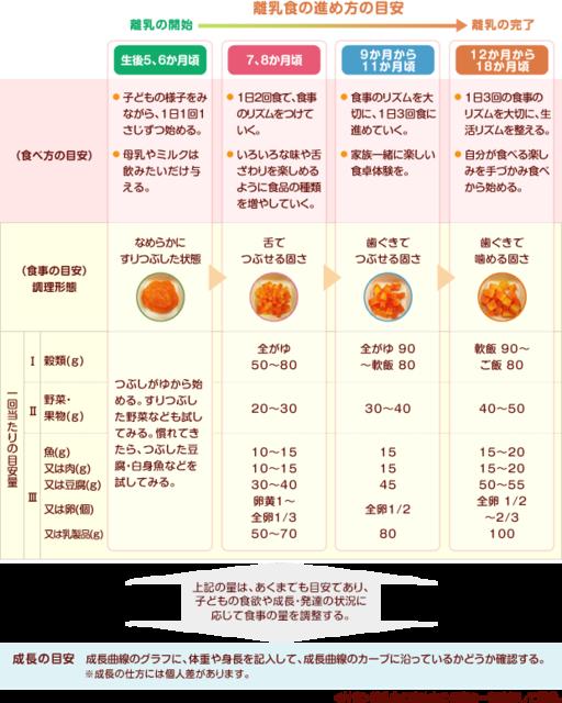 離乳食の進め方 | 離乳食の進め方なら和光堂わこちゃんカフェ (7274)