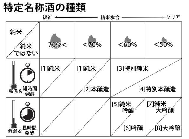 「大吟醸」の意味知ってた? 自分好みの日本酒を見つける方法 - リクナビNEXTジャーナル (28514)