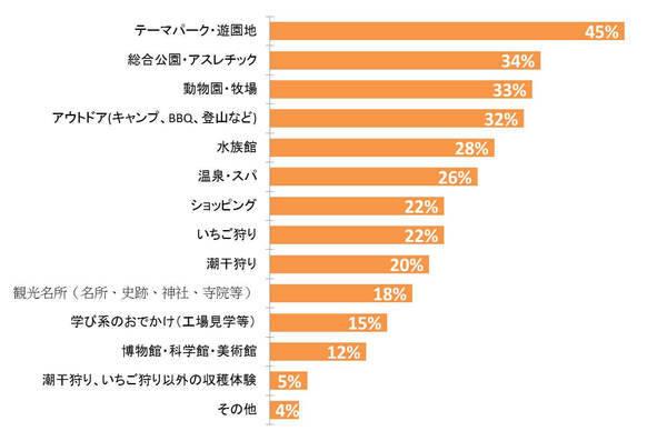 2016年のGWに関する調査結果
