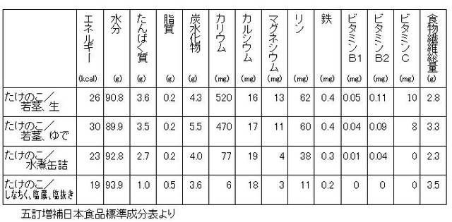 林野庁/たけのこ (29125)