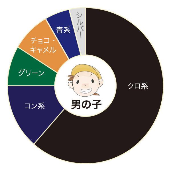 池田屋ランドセル 失敗しないランドセル選び 色について 何色のランドセルが人気? (33932)