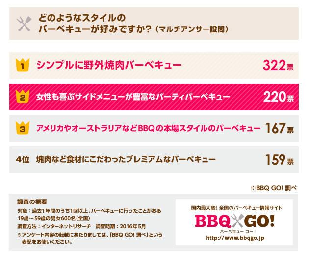 【バーベキューに関する意識調査2016】費用で妥協できるのは2,900円、女性視点のBBQが人気-BBQ GO (35230)