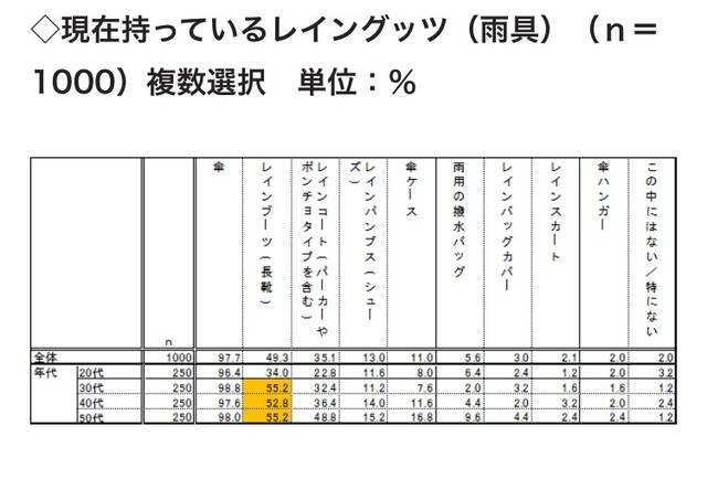 リサーチデータ(2014年)雨具に関する調査|楽天リサーチ (42758)