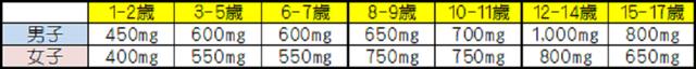 日本人の食事摂取基準(2015 年版)の概要を参考