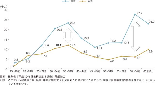総務省(平成19年 男女別・年代別の起業家数)