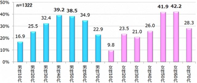 【図2】「ボヘミアン・ラプソディ」の性年代別鑑賞率
