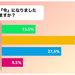 今年の漢字「令」についてどう思う?200人に聞いた結果 | 笑うメディア クレイジー