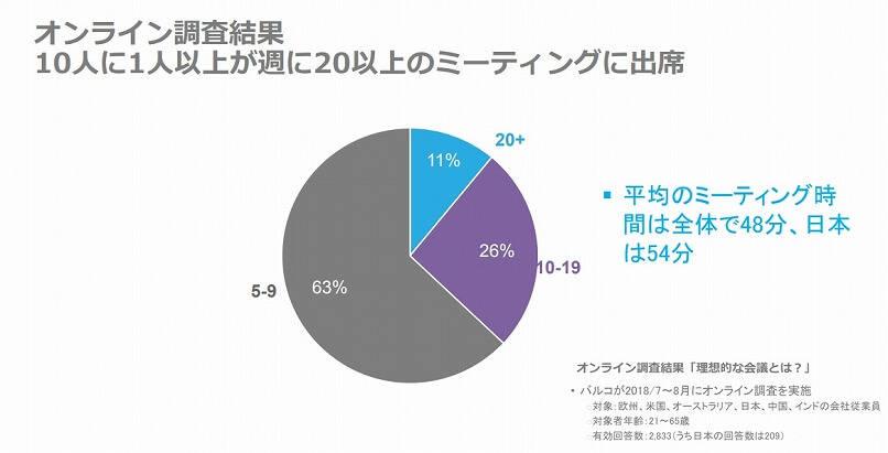 バルコが欧州、米国、豪州、日本、中国、インドの会社従業員2,833人(日本の回答数は209)を対象に行ったオンライン調査《2018年7月~8月実施》