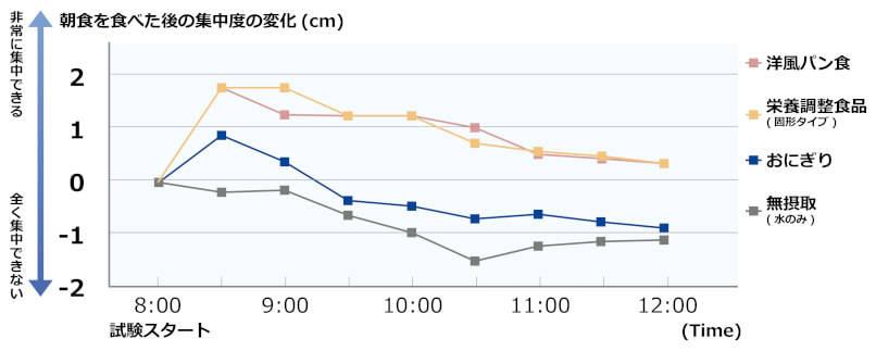 ※大塚製薬㈱佐賀栄養製品研究所「樋口ら、日本臨床栄養学雑誌」より