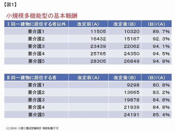 小濱道博の攻略!2015年介護報酬改定(小規模多機能型居宅介護)