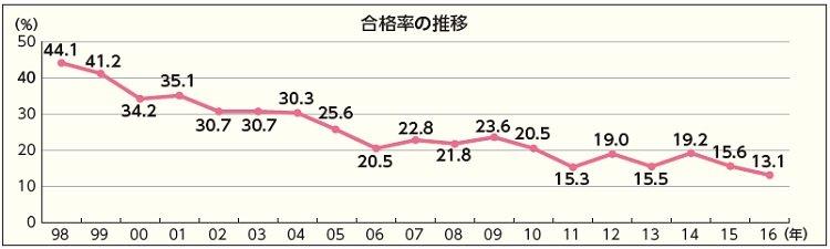 ケアマネ試験合格率 過去最低13.1%