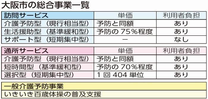 大阪市 指定事業者による生活援助サービス