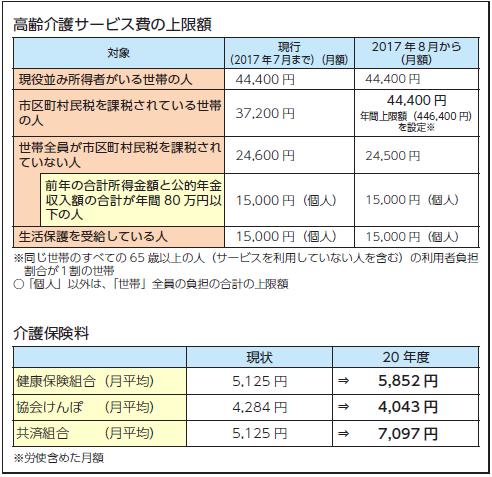 2017年8月より 高額介護サービス費上限アップ