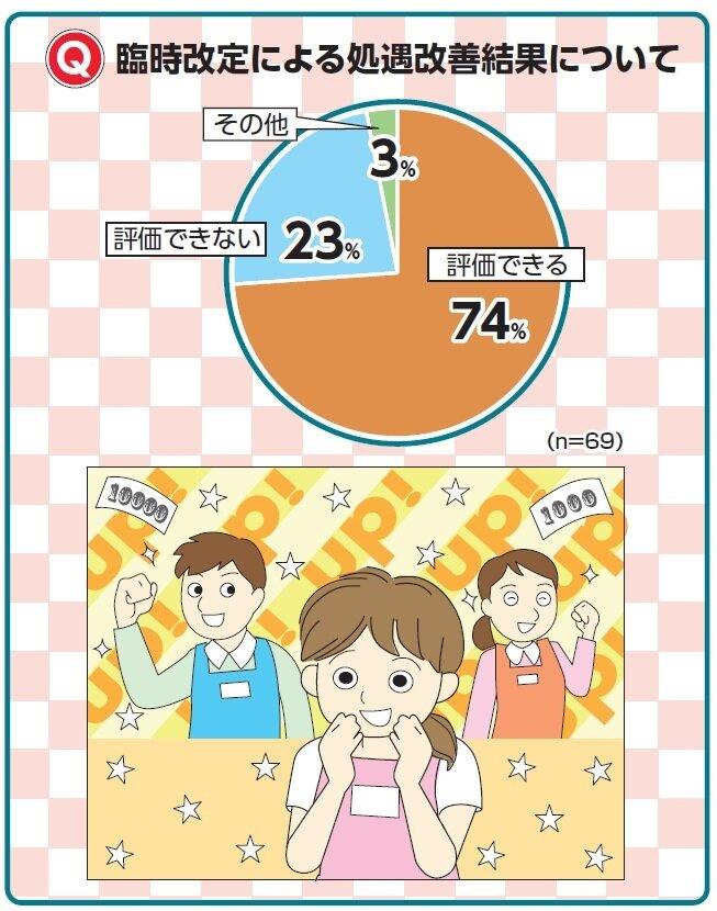 【ケアマネアンケート】介護職給与増 「評価できる」74%