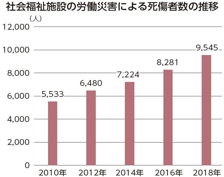 社会福祉施設の労災9,545件 増加続く
