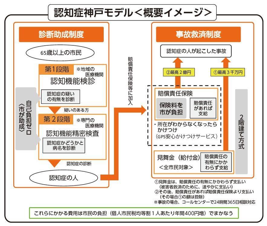 認知症施策「神戸モデル」 自己負担ゼロで診断・賠償