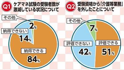 ケアマネ試験受験者激減「納得」84% ケアマネアンケート