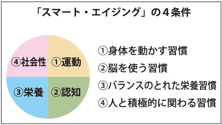 「加齢適応力」支援商品が新たなビジネス機会になる/村田裕之(連載147)