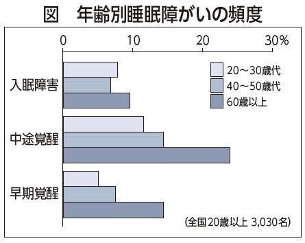 「不眠」の解消とシニアビジネスの可能性(1)/村田裕之(連載149)