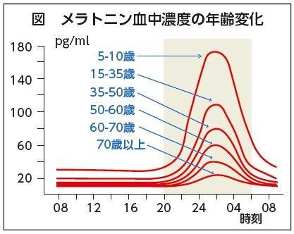 「不眠」の解消とシニアビジネスの可能性(2)/村田裕之(連載150)