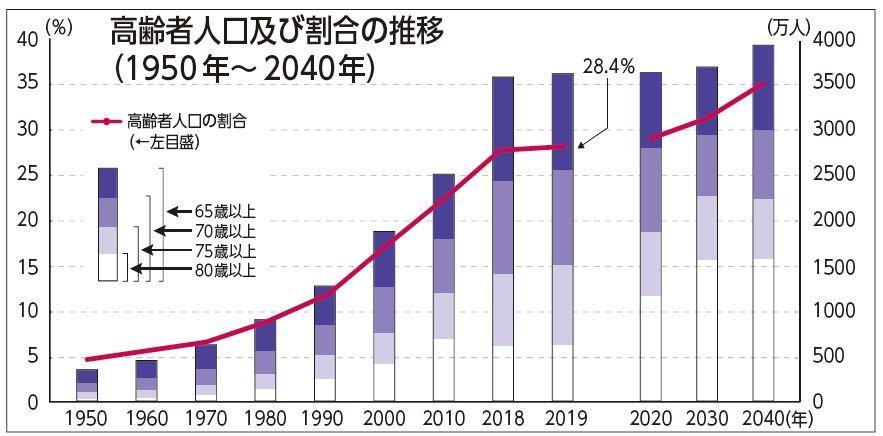 高齢者3588万人、高齢化率28.4% 総務省発表