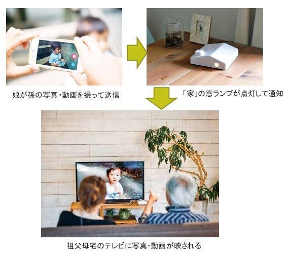 ウィズコロナ時代の三世代コミュニケーションツール/村田裕之(連載159)